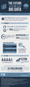 Cloud Infographic – The Future Of Big Data