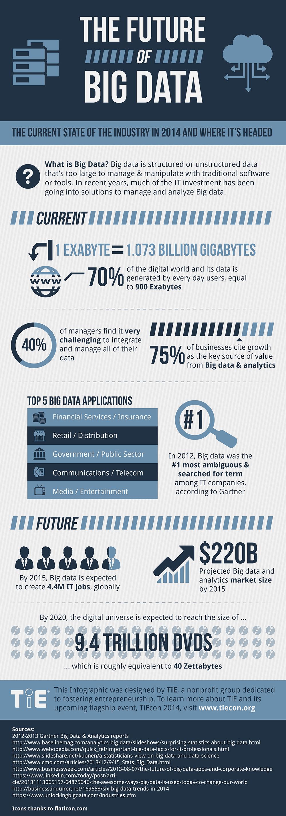 Future-BigData-Infographic_m