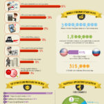 Cloud Infographic: Corporate IT Security Stats