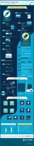 Cloud Infographic: History Of Network Technologies