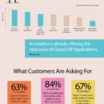 Cloud Infographic: The Rise Of Cloud ERP