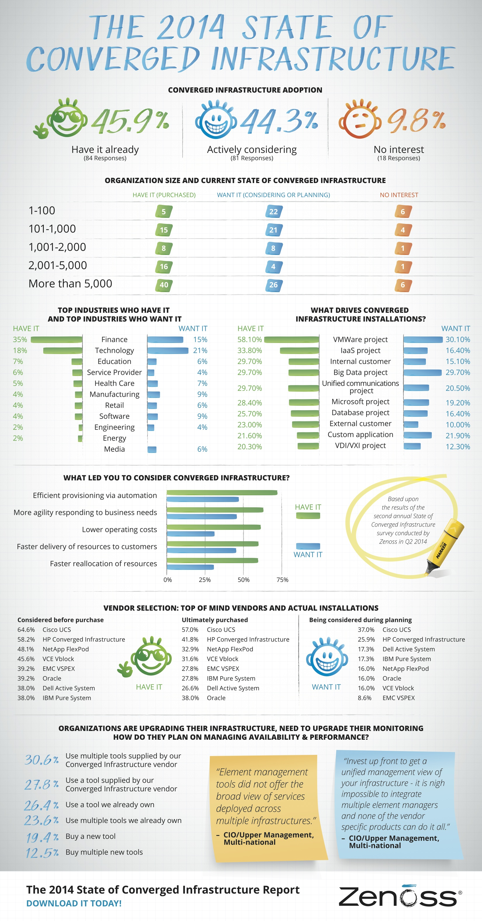 Cloud Infographic: The State Of Converged Infrastructure