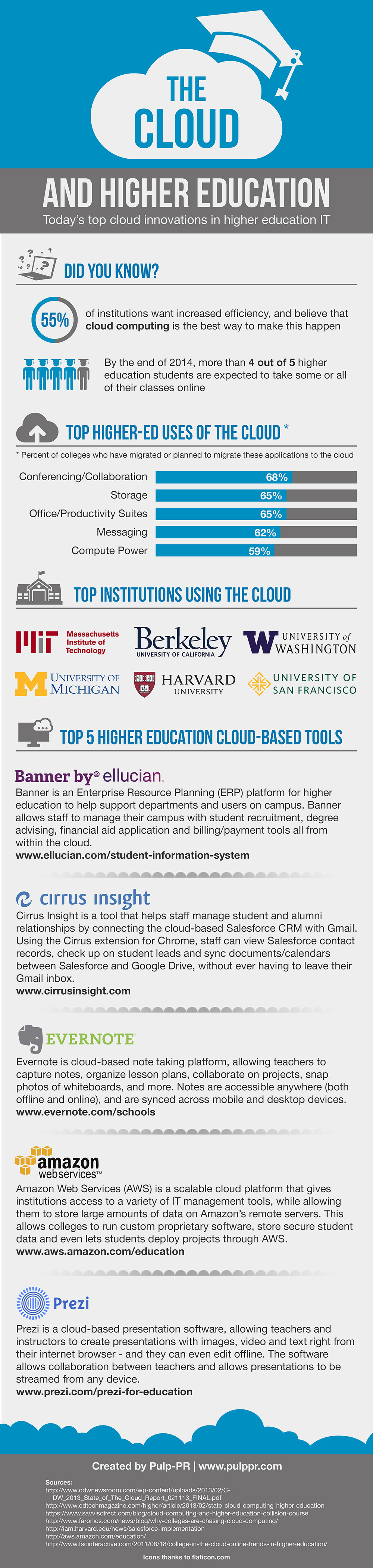 Cloud Infographic: Higher Education