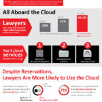Cloud Service Providers And The Law