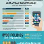 Cloud Infographic: Mobile At Work