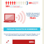 Cloud Infographic – Canada eCommerce In 2014