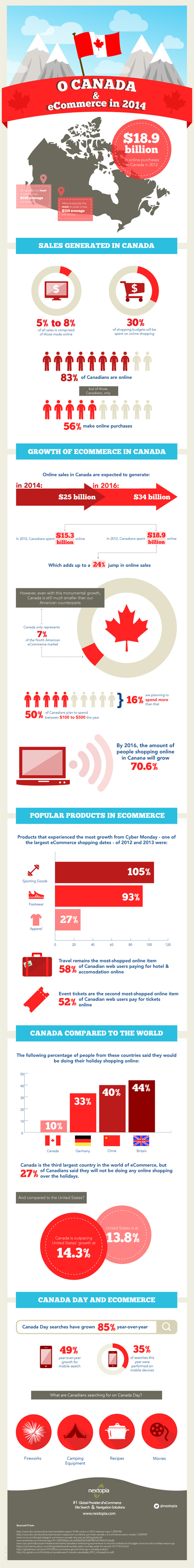 canada-ecommerce-infographic