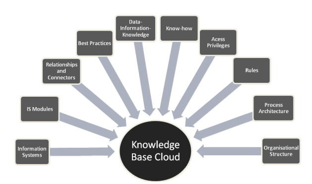Cloud-Based Knowledge Management