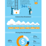 Cloud Infographic: Saving Means Sacrificing
