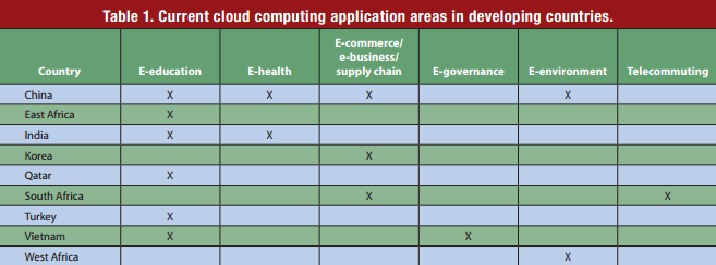 Frost & Sullivan: Cloud Computing Set For Exponential Growth In South Africa And Kenya