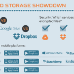A Look At The Cloud Storage Wars In 2014