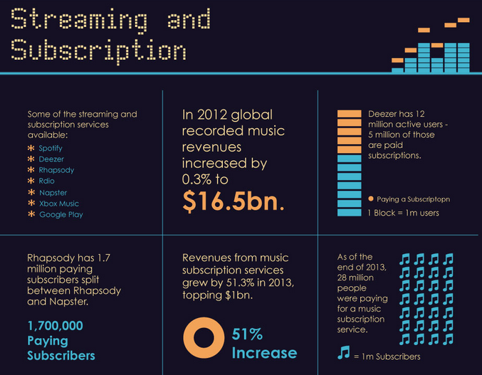 Cloud Infographic: 10 Years Of Online Music