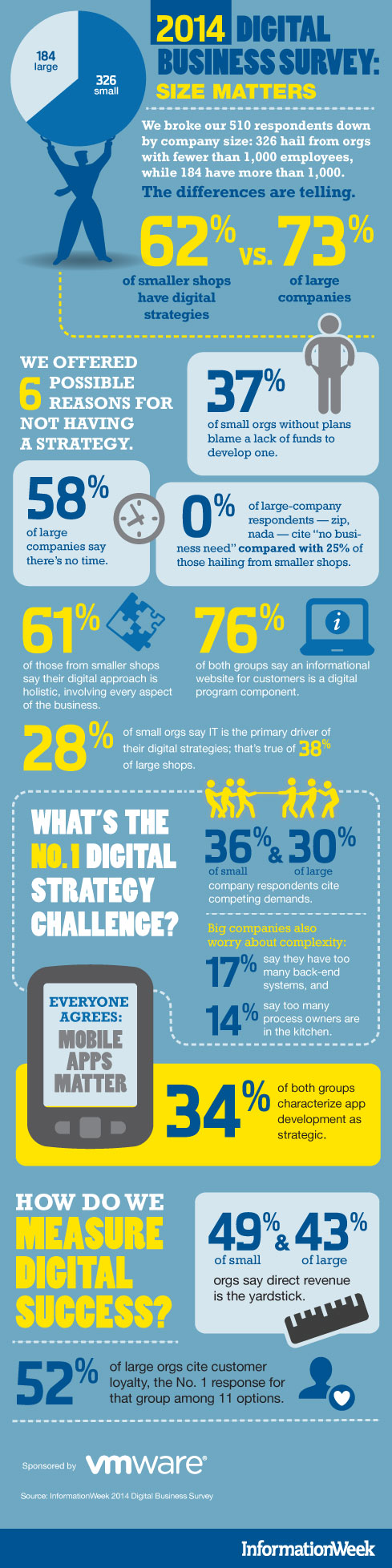 2014_Digital_Business_Survey