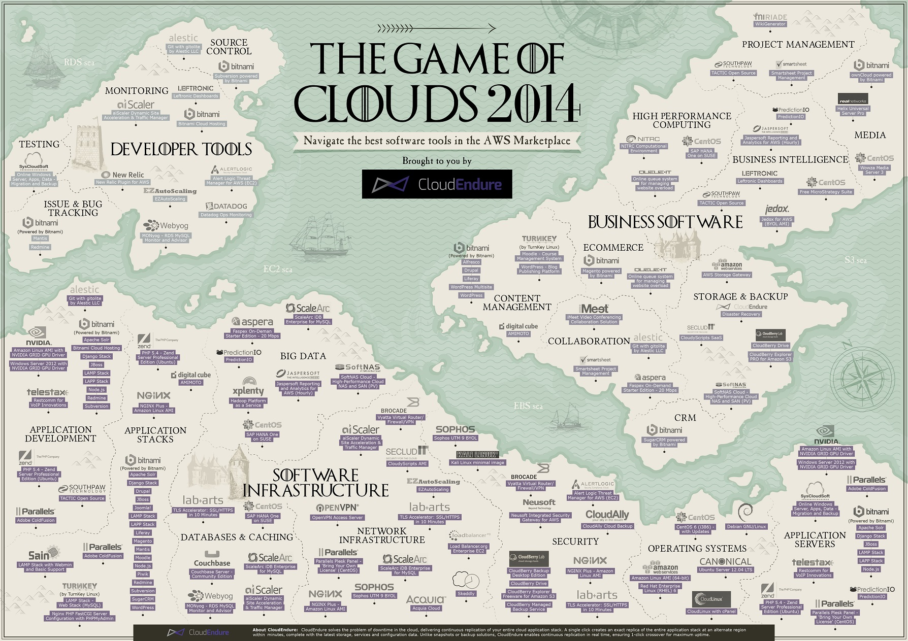 AWS-marketplace-game-clouds