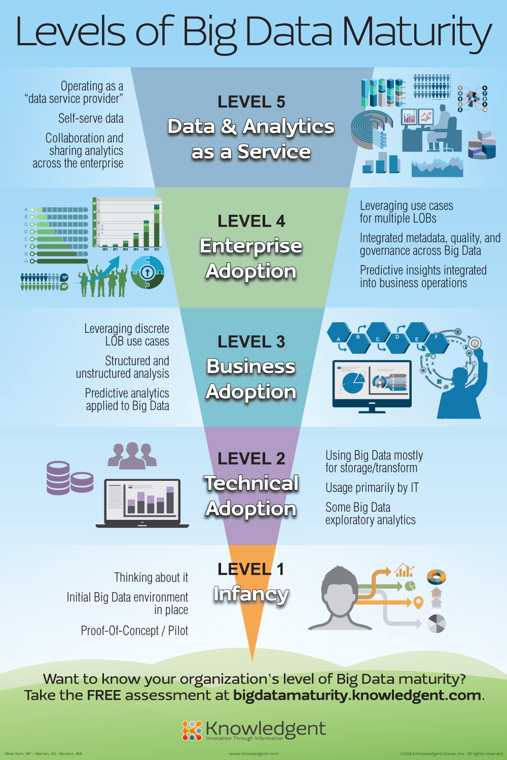 Cloud Infographic: Levels Of Big Data Maturity
