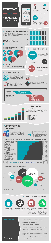 Mobile-Consumer