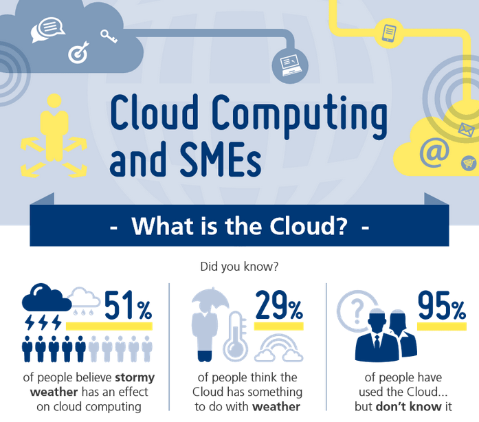 Cloud Infographic – Cloud Computing And SMEs