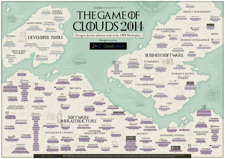 Cloud Infographic: The Game Of Clouds 2014