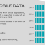 Cloud Infographic: Cloud And Mobile Data