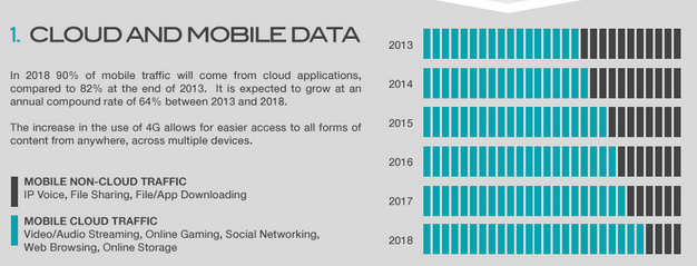 cloud-mobile-data