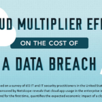 Cloud Infographic: The Cost Of A Data Breach