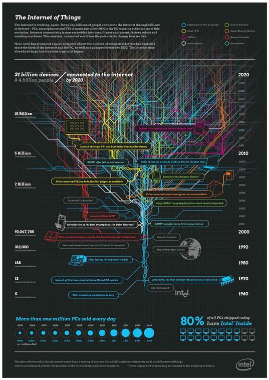 IoT-Info