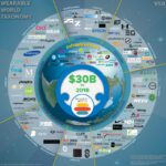 Cloud Infographic: Wearable World Taxonomy
