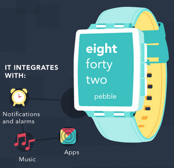 Cloud Infographic: What's On The Market In Wearable Tech