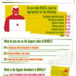 MOOC: Massive Open Online Course