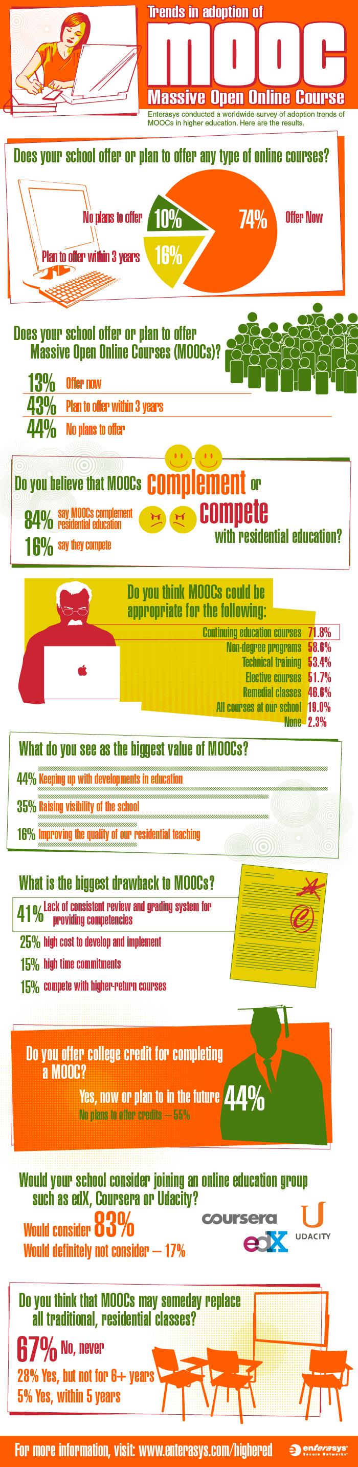 MOOC-Infographic