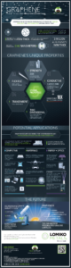 Cloud Infographic – Graphene And The Internet of Things