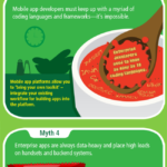 Cloud Infographic: 5 App Development Myths