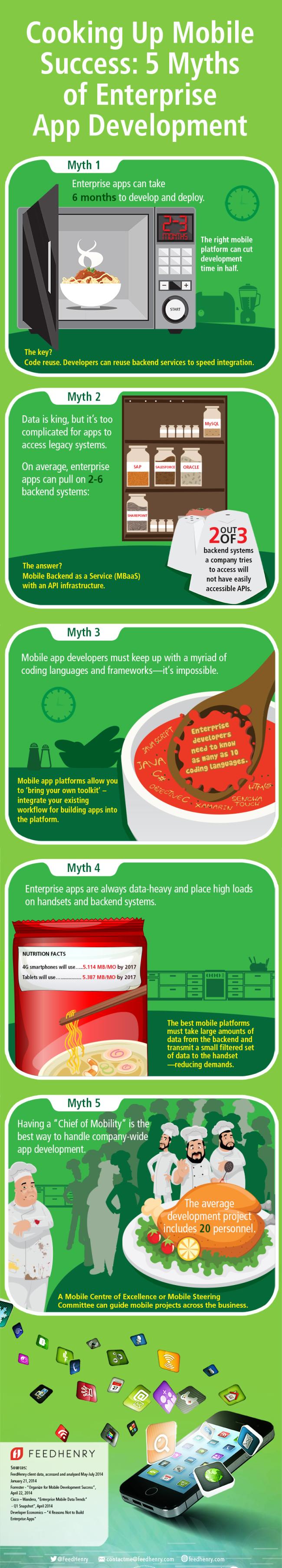 5Myths_App_Development_Infographic2