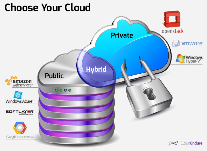 blog-pict-choose-your-cloud-CloudEndure