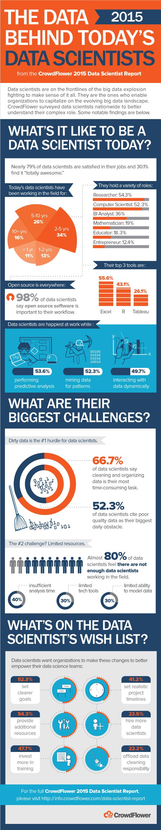 CrowdFlower_Infographic_Survey