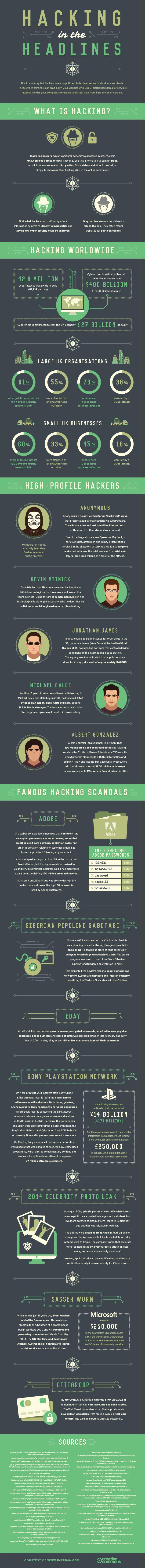 Hacking -Headlines