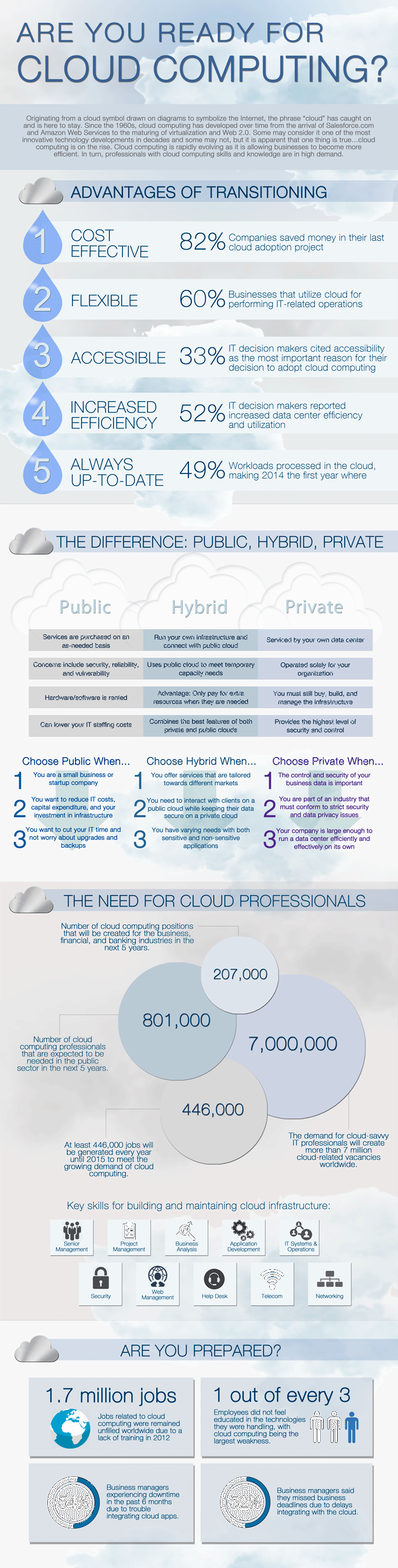 Cloud-Computing-Infographic-CloudTweaks
