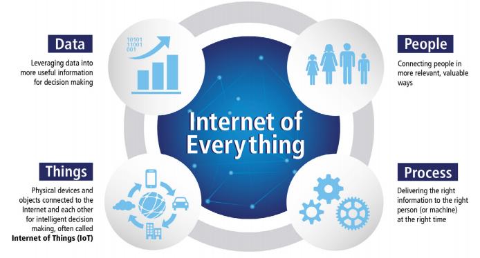 Internet-of-Everything