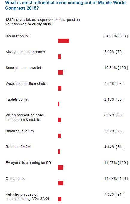 trends-mobile-survey