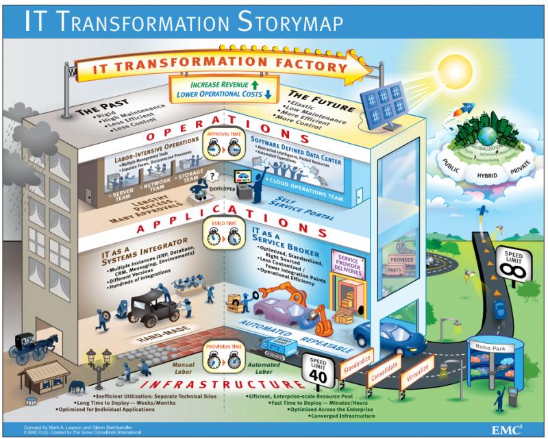 IT-story-Map