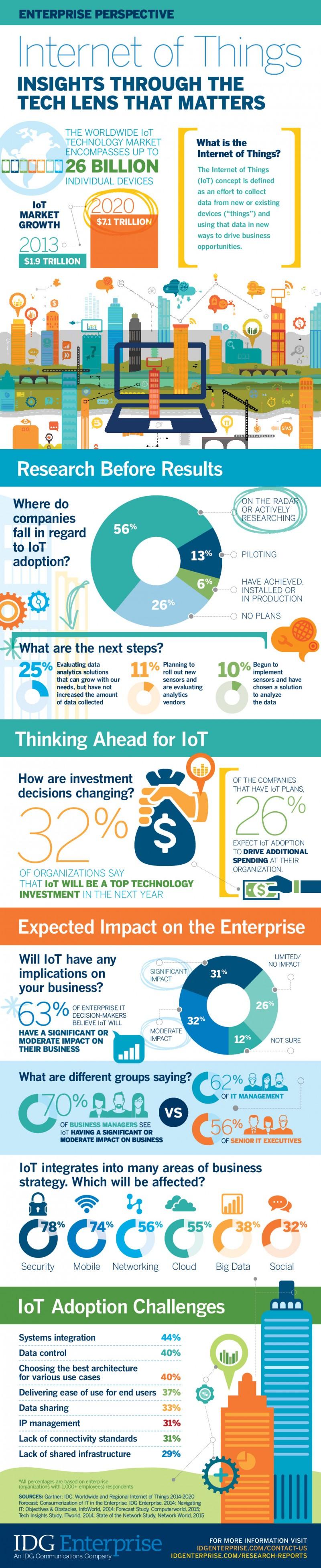 Data-IoT-Infographic