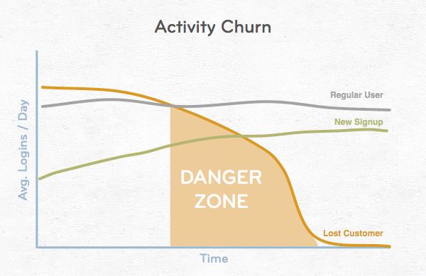 activity-churn