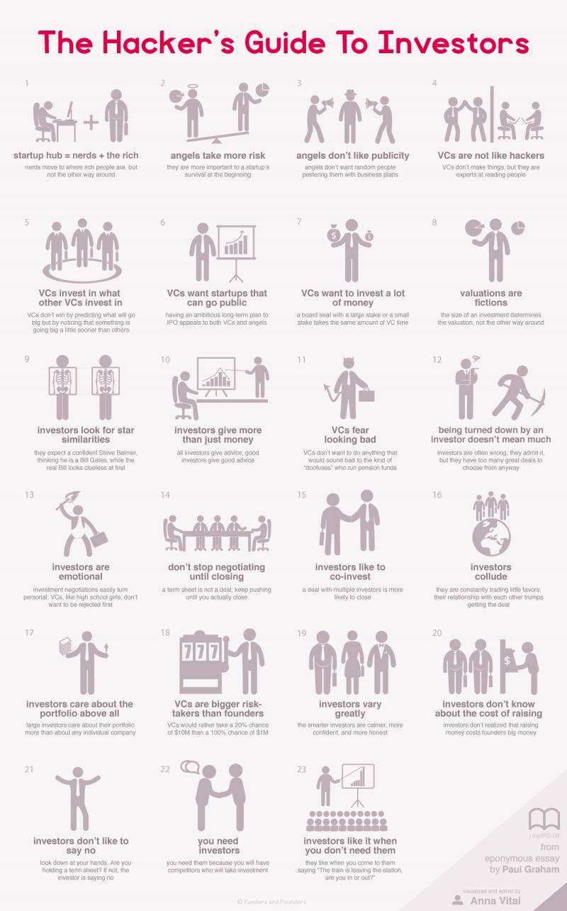 growth-hacker-investors-infographic