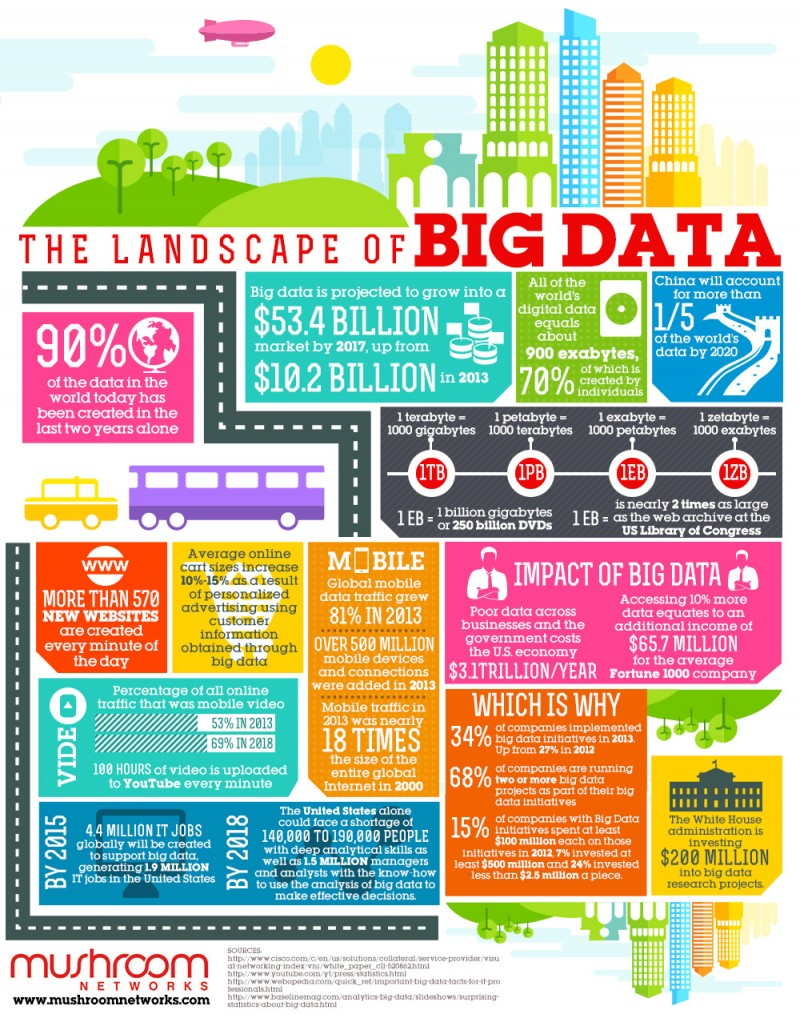 the-landscape-of-big-data-infographic