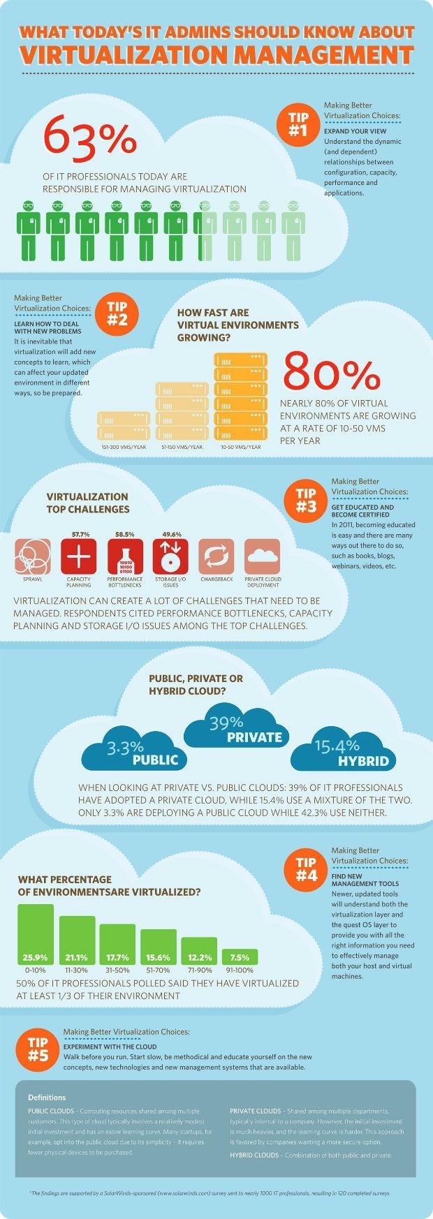 virtualization-info