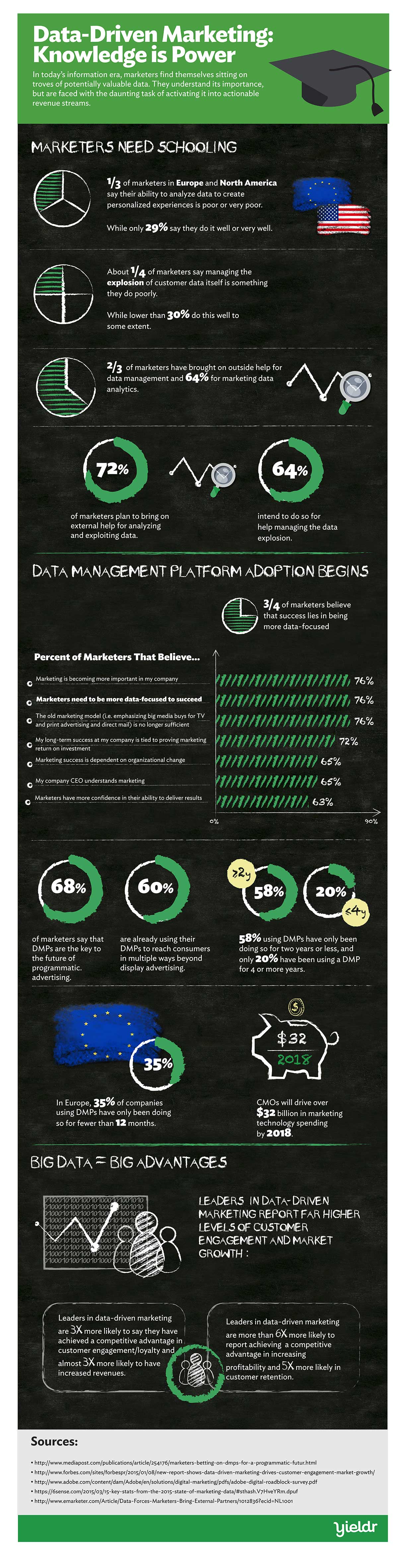 Data-marketing-Infographic