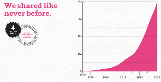 airbnbs-growth-chart