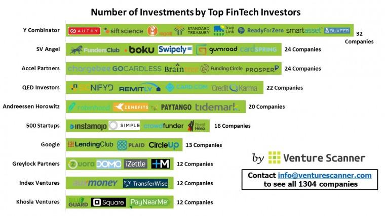 fintech-investor-count