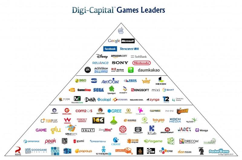 Games-Leaders