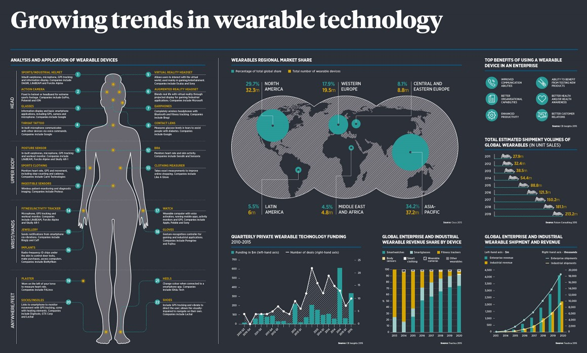 Wearable Technology Inches Even - 202.9KB